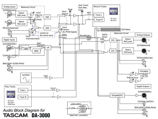 tascam wire diagram wiring diagram for light switch u2022 rh lomond tw