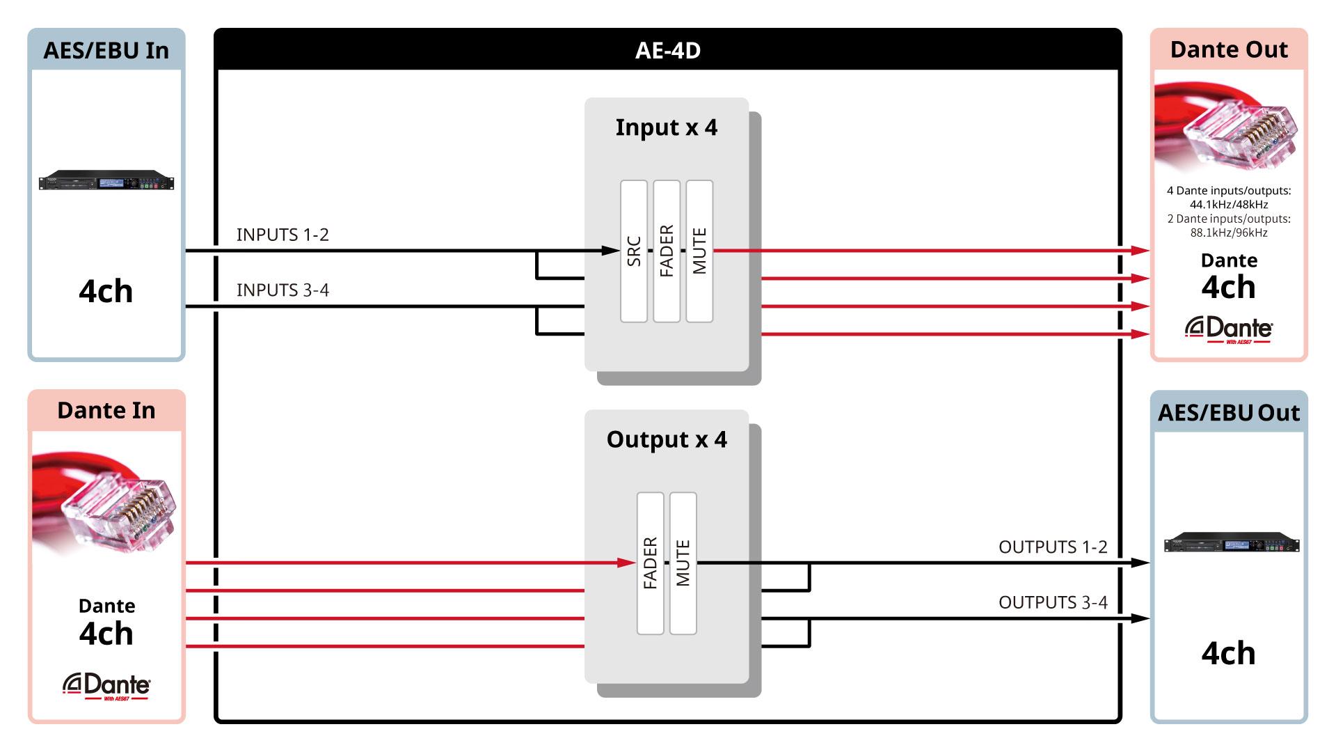AE-4D