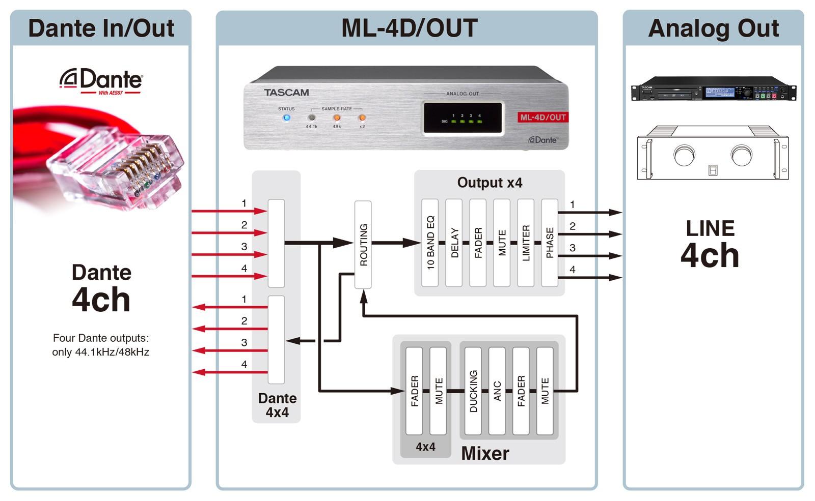 ML-4D/OUT-E