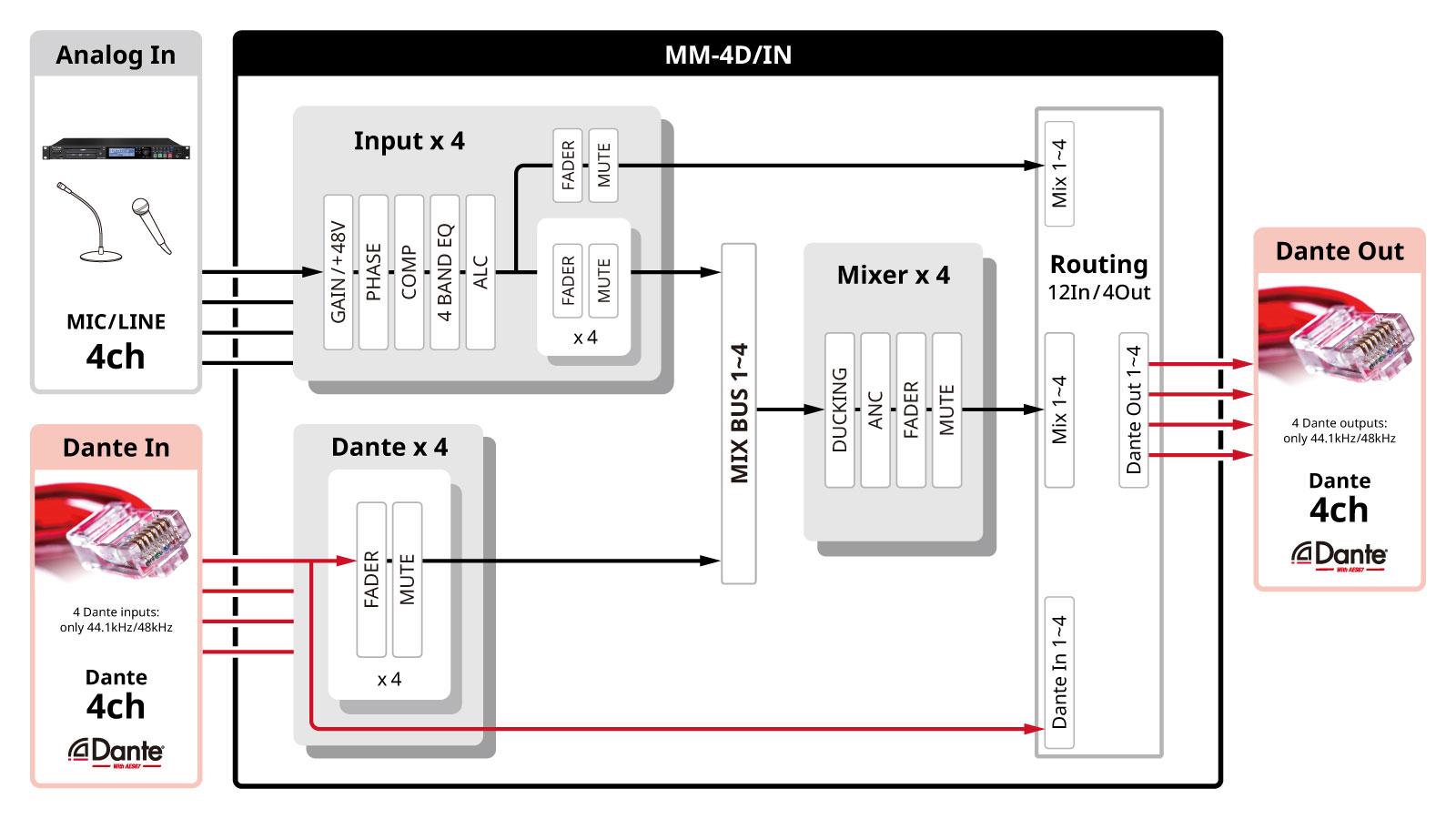 MM-4D/IN-E