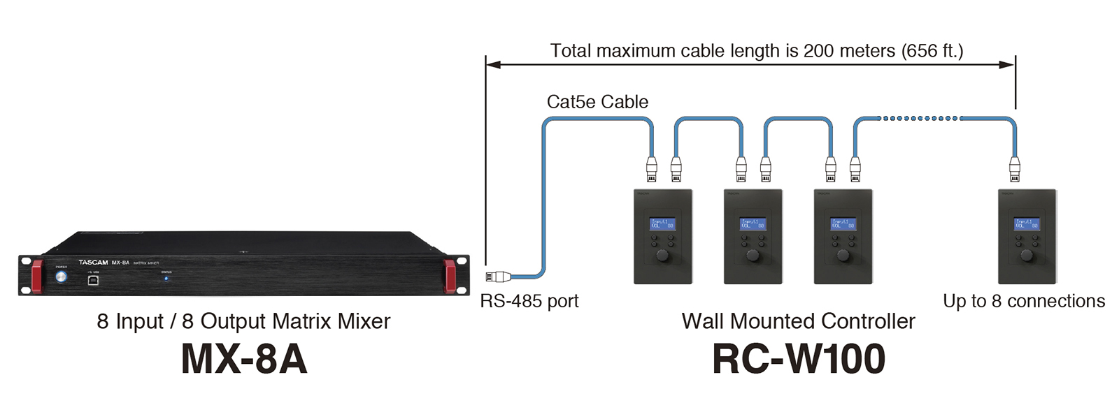 https://tascam.com/images/products/_tascam/rc-w100/rc-w100-r120_w_wiring.jpg